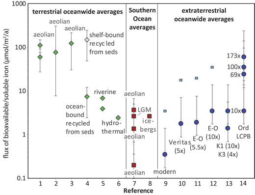 Fluxes of bioavailable iron to the open ocean from terrestrial sources on a global ocean-wide average basis (green), in the Southern Ocean (red), and from extraterrestrial dust (blue). Full explanation and sources are provided in the Data Repository (see footnote 1). Points and error bars represent either (1) mean of range provided in references with minima and maxima, or (2) assumptions of 1%, 10%, or 40% bioavailabilty, as noted for each reference in the Data Repository. Three estimates of modern, and one for Last Glacial Maximum (LGM), of Southern Ocean eolian flux are shown. Extraterrestrial fluxes (as factors of modern) are shown for the late Miocene Veritas event, end-Oligocene (E-O), two late Cretaceous events (K1, K3), and the Ordovician L-chondrite parent-body breakup (LCPB). Small blue squares for E-O, Veritas, and modern represent approximate 10× effect of atmospheric focusing in Southern Ocean.
