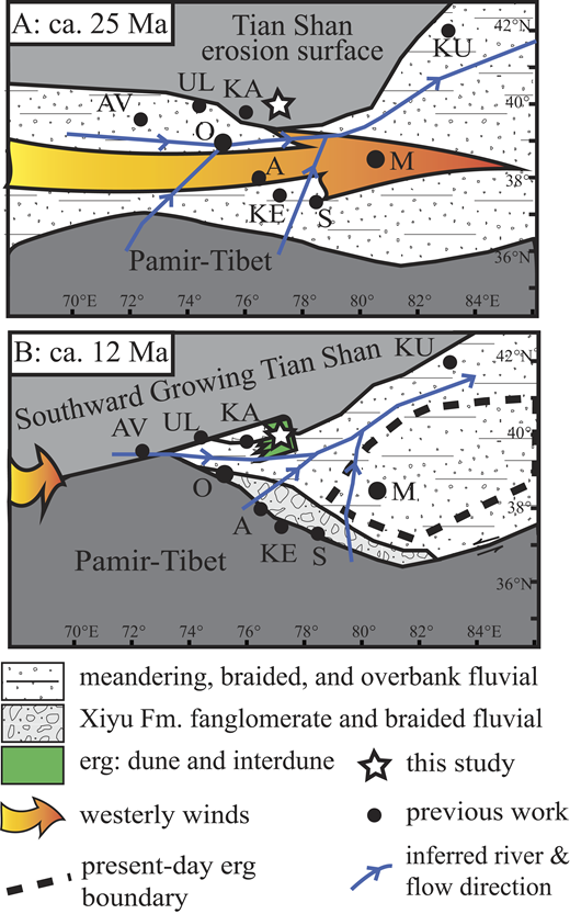 Schematic paleogeography of the Tarim Basin (northwestern China) at ca. 25 Ma (A) and 12 Ma (B). White star shows study area. Black circles show sites of related studies that describe western Tarim Basin stratigraphy used in our reconstruction. KU—Kuche (Huang et al., 2006), KA—Kashgar (Heermance et al., 2007); UL—Ulugqat (Wang et al., 2014); AV—Alai Valley, Kyrgyzstan (Coutand et al., 2002); O—Oytag Valley (Bershaw et al., 2012); A—Aertashi section (Zheng et al., 2015; Blayney et al., 2016); KE—Kekaya section (Zheng et al., 2015); S—Sanyu section (Cao et al., 2015); M—Mazatagh section (Sun et al., 2009, 2011).