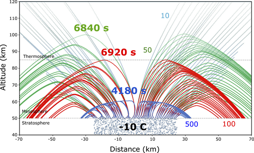 Trajectories of volcanic particulates 100 nm, 50 nm, and 10 nm in diameter over modeled 50-km-diameter volcanic plume with randomly distributed charge and net charge of −10 C. Particles have saturated surface charge of −1.0 × 10−5 C m–2. Spacing of data points for 10 nm particles (gray) represents velocity. Gray dots in stratosphere represent point charges within plume. Bold labels show time to peak altitude.