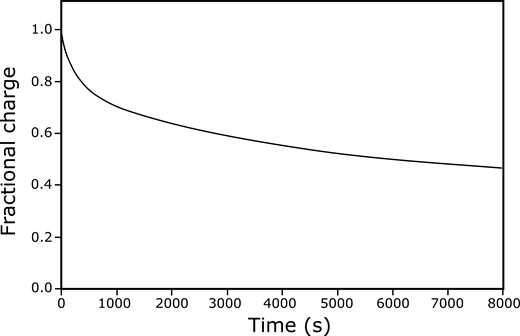 Fractional charge measured on polycarbonate disk as analog to charge relaxation on volcanic particles. Measurements were conducted under atmospheric positive ion density of ∼10 m–3.