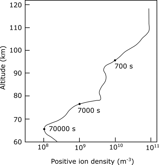 Positive ion density with altitude and estimated charge half-lives (dots) for volcanic ash. Positive ion densities are measured values from Arnold and Krankowsky (1979).
