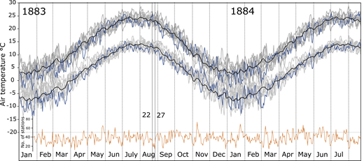 Average maximum and minimum daily air temperature measured at 47 stations in North America, Europe, Russia, and Australia in A.D. 1883 (blue lines). The Krakatau [Indonesia] eruption occurred between 22 and 27 August 1883. Black lines show the average daily temperatures for A.D. 1875–1882 smoothed over 5 d using moving average. Gray lines show range of average daily temperatures for the 47 stations for 1875–1882. Average air temperatures decreased from 22 August until 12 September 1883. Orange curve shows number of weather stations (out of 136) at which precipitation was recorded. This falls to minimum between 22 August and 27 August 1883 (interval marked by solid vertical lines). Data derived from U.S. National Oceanic and Atmospheric Administration climate database (https://www.ncdc.noaa.gov).