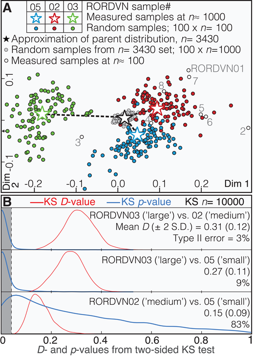 """A: Multidimensional scaling plot using Kolmogorov-Smirnov (KS) D-values as dissimilarity estimator (KS-MDS) including: (1) eight samples analyzed using n ≈ 100 single detrital zircon crystals (open black circles); (2) three samples analyzed at n ≈ 1000 (colored stars); (3) 100 random (bootstrap) subsamples of n = 100 drawn from each large-n data set (color-filled circles); (4) reconstructed approximation of Río Orinoco delta (Venezuela) parent distribution, computed by adding all 3430 zircons analyzed in this study (black star); and (5) 100 random subsamples at n = 1000 (gray circles), shown only to highlight decrease in KS-MDS scatter resulting from use of large-n relative to the moderate-n approach. Axes Dim 1 and Dim 2 are two dimensions onto which sample dissimilarities are projected, normalized to the sum of the squared Euclidean distances within the MDS configuration (see Vermeesch, 2018). B: Distribution of KS D- and p-values obtained from all possible combinations of random n = 100 subsamples simulated from large-n data; """"large"""", """"medium"""", and """"small"""" refer to the samples' relative mean zircon grain size as shown in Figure 2B. Gray-shaded region shows range of p-values <0.05, which indicate rejection of the null hypothesis to 95% or greater confidence. Area under blue curve outside gray region indicates probability of random n = 100 pairs resulting in type II statistical errors (false positives). S.D.—standard deviation."""