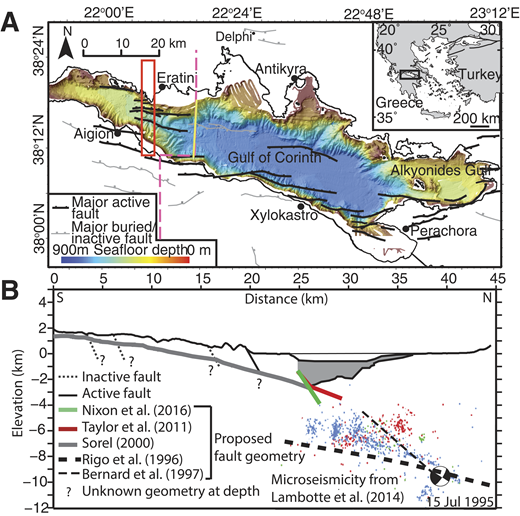A: Corinth Rift (central Greece) bathymetry and major active and inactive faults. Red box shows location of microseismicity data in B. Yellow line shows location of seismic profile in Fig. DR1 (see footnote 1). Pink dashed line shows location of profile in B. B: Composite cross section across western Corinth Rift to show proposed deep fault geometry models. Dark gray represents syn-rift fill offshore; onshore syn-rift fill is not represented. Microseismicity is from Lambotte et al. (2014): blue dots are micoseismicity between A.D. 2000 and 2007; red dots, 1995; green dots, 1991. Note that microseismicity data have been projected onto this profile from further west. Focal mechanism is for 15 July 1995 earthquake (Bernard et al., 1997).