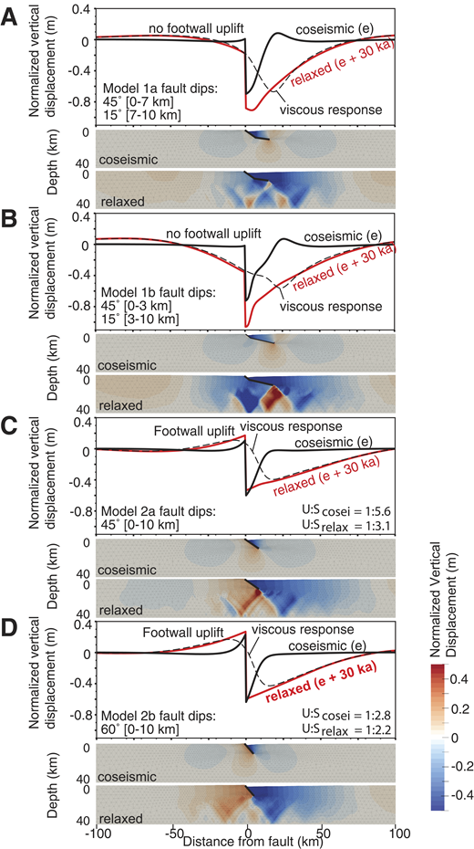 Effect of changing fault geometry on coseismic and long-term displacement field, per meter of slip on normal fault in 40-km-thick layered viscoelastic crust. Graph shows displacement of Earth's surface, and colored models show vertical displacements in two dimensions for coseismic slip and after 30 k.y. of post-seismic relaxation. e—coseismic vertical displacement; U:Scosei—coseismic uplift to subsidence ratio; U:Srelax—uplift to subsidence ratio after 30 k.y. A: Model 1a: fault dipping at 45° from surface to 7 km depth, then 15° to 10 km (brittle-ductile transition). B: Model 1b: fault dipping at 45° from surface to 3 km depth, then 20° down to 10 km. C: Model 2a: planar fault dipping at 45° from surface down to 10 km. D: Model 2b: planar fault dipping at 60° from surface down to 10 km.
