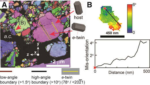 Characteristic deformation microstructure of the sheared travertine. A: Transmission Kikuchi diffraction (TKD) map in all Euler color scheme with overlain grain boundary map showing calcite grains of various size with internal distortion and deformation twins. Also shown are the schematic relationships between twin and host grains. Areas of amorphous carbon (a.c.) do not yield diffraction patterns and appear black. B: Misorientation map and profile of a calcite grain showing deformation-induced internal crystallographic distortion of 5° over a length of 450 nm.