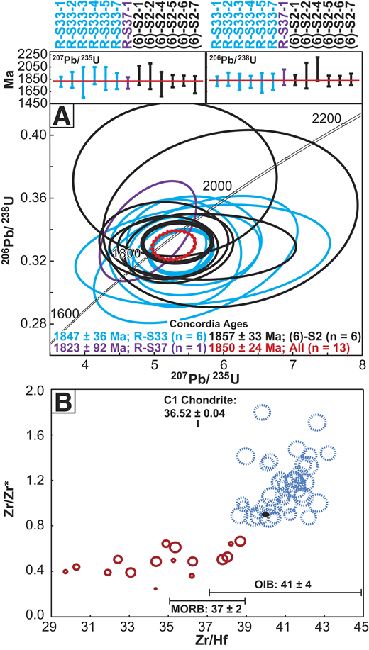 A: Concordia diagram showing U-Pb laser ablation–inductively coupled plasma–mass spectrometry ages of zircons in proximal Elsie Mountain Formation (EMF, Sudbury, Canada) metabasalts. Thinner error ellipses are individual analyses, whereas thicker ellipses are concordia ages for all analyses in each grain. The thick red notched error ellipse represents the concordia age calculated for all 13 analyses together and yields an age of 1850 ± 24 Ma. Insets at the top are weighted-average plots of individual analyses for both 207Pb/235U and 206Pb/238U ages. B: Whole-rock Zr/Zr* versus Zr/Hf plot showing the variations within EMF metabasalts: distal metabasalts (blue dotted circles) have higher Zr/Zr* and Zr/Hf ratios, whereas proximal two-pyroxene hornfels metabasalts (red circles) have lower Zr/Zr* and Zr/Hf ratios. Circle size is proportional to the distance from the Sudbury Igneous Complex. Mid-oceanic ridge basalt (MORB), ocean island basalt (OIB), and C1 Chondrite Zr/Hf ratios are from David et al. (2000; note that their positions do not reflect a Zr/Zr* value). Black ellipse indicates the 2σ standard deviation for analyzed standard BHVO-2 (Hawaiian Volcanic Observatory Basalt) (n = 3; Appendix DR2; see footnote 1).