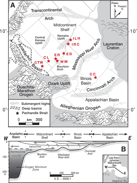 A: Paleogeographic map of Late Pennsylvanian Midcontinent Sea (LPMS) of North America at eustatic highstand (modified from Algeo et al., 2008). Red stars show locations of eight study sections (background information about the sections is in Table DR1; see footnote 1). The small black star at the northwest end of the Anadarko Basin marks the Panhandle Strait, i.e., the gateway to the deep-water corridor connecting the LPMS to the global ocean. B: Cross section; V.E.—vertical exaggeration.