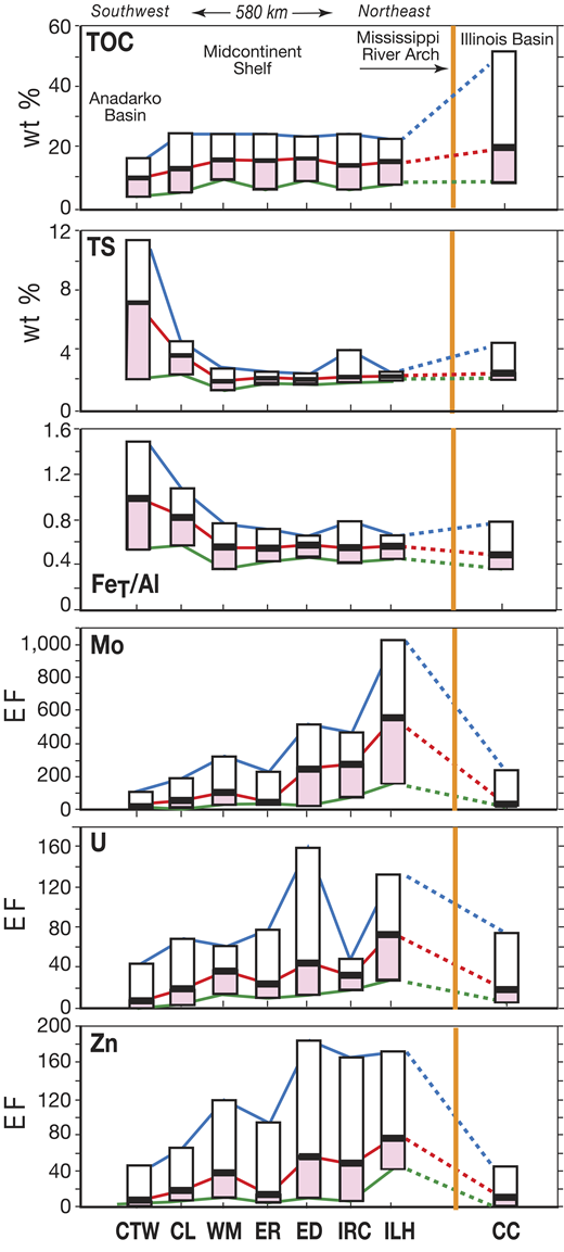 Lateral variation in total organic carbon (TOC), total sulfur (TS), FeT/Al, and enrichment factors (EFs) for Mo, U, and Zn across the Midcontinent Shelf and into the Illinois Basin. The vertical bars represent the 84th to 16th percentile range (the 50th to 16th percentile is colored) for each geochemical proxy at a given study locale (study locales are shown in Fig. 2; information given in Table DR1; see footnote 1). Note relative uniformity of TOC, TS, and FeT/Al versus changes in trace metal EFs across the Mississippi River Arch. Because the Hushpuckney black shale has a nearly uniform thickness across the study area (Algeo and Heckel, 2008), variations in elemental concentrations are not due to site-specific sedimentation rates (except for CTW, where dilution is linked to increased thickness).