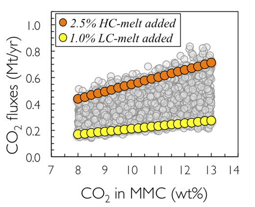 Calculated marl melt component (MMC)–derived CO2 fluxes plotted versus CO2 content of U-rich MMC used for each simulation (see text and Data Repository [see footnote 1] for further details). Gray circles represent all results of Monte Carlo simulations performed by letting main parameters used for calculation vary between minimum and maximum (see Table DR7); orange and yellow circles represent results obtained by keeping constant U concentration in erupted magmas (Uves = 6.5 ppm) and output rate (OR = 3.5 × 106 m3/yr) in two case scenarios assuming 2.5% addition of high-carbonate (HC) and 1.0% addition of low-carbonate (LC) component (see Tables DR5 and DR6), respectively.