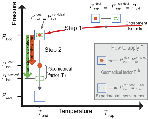 Calculation procedure for two host inclusion pairs; one with ideal geometry (red dot inclusion) and one with non-ideal geometry (green dashed rectangle), that are trapped at the same pressure and temperature (Ptrap, Ttrap) conditions. Step 1: Along the isomeke the host and inclusion are in reciprocal mechanical equilibrium. Therefore, the pressure on the isomeke at the final Tend (i.e., Pfoot) will be the same for any geometry of the system. Step 2: The host is decompressed to the final pressure Pend. The relaxation of the inclusion is geometry dependent and therefore the final Pinc will be different for the two systems (Pincnon-ideal ≠ Pincideal). The geometrical factor Γ is a measure of this discrepancy. The inset illustrates how to apply Γ to correct the experimental Pincexp measured on natural rocks with non-ideal geometry. The corrected Pinccorrected can then be used to back-calculate the Ptrap using currently available elastic geobarometry models.