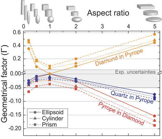 Geometrical factor Γ for several shapes plotted versus the normalized aspect ratio. The latter is calculated with the unique axis as the denominator (e.g., aspect ratio 2:1:1 becomes ½ = 0.5). For a soft inclusion in a stiffer host (e.g., quartz in garnet), Γ < 0 and therefore Pincnon-ideal < Pincideal (as in Fig. 1). The opposite occurs for a stiff inclusion in a softer host (e.g., diamond in pyrope). Note that Γ values greater than zero are plotted with a compressed vertical scale. Exp.—experimental.