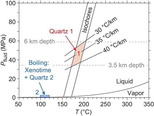 Pressure-temperature (P-T) conditions of xenotime precipitation in Wolverine deposit, northern Western Australia. Isochores are for primary, low-salinity, homogeneously trapped fluid inclusions in quartz 1, which predate xenotime mineralization. Area 1 (red)—quartz 1 precipitation at intersection of isochores with feasible hydrostatic gradients; area 2 (blue)—P-T of trapping of primary inclusions of vapor + high salinity liquid in quartz 2, which define precipitation conditions of xenotime + quartz 2 + anhydrite + hematite during boiling at low pressure.