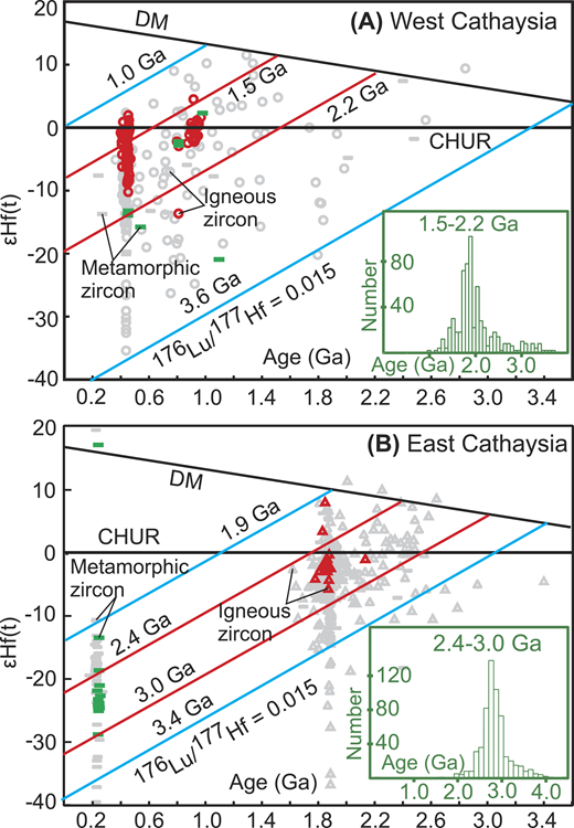 Compilation of new (colored) and previous results of Lu-Hf analyses for zircons from West Cathaysia (A) and East Cathaysia (B), South China. Insets are histograms of two-stage Hf model ages of magmatic zircons. CHUR—chondritic uniform reservoir; DM—depleted mantle. See Data Repository (see footnote 1) for more information.