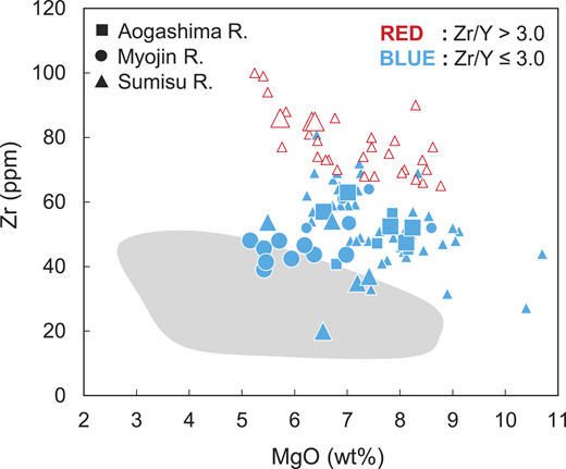 Zr versus MgO diagram for the active rift basalts in the Izu arc. The high-Zr/Y basalts (HZBs) and low-Zr/Y basalts (LZBs) are here defined as Zr/Y > 3.0 and Zr/Y ≤ 3.0, respectively. Large symbols are data from this study, and small symbols are data from previous studies (Ikeda and Yuasa, 1989; Fryer et al., 1990; Hochstaedter et al., 1990a, 1990b, 2001; Gill et al., 1992; Tollstrup et al., 2010). Gray field denotes the range of basalts from the volcanic front (Tamura et al., 2005, 2007). The previous studies contain data analyzed by X-ray fluorescence (XRF) methods. R.—Rift.