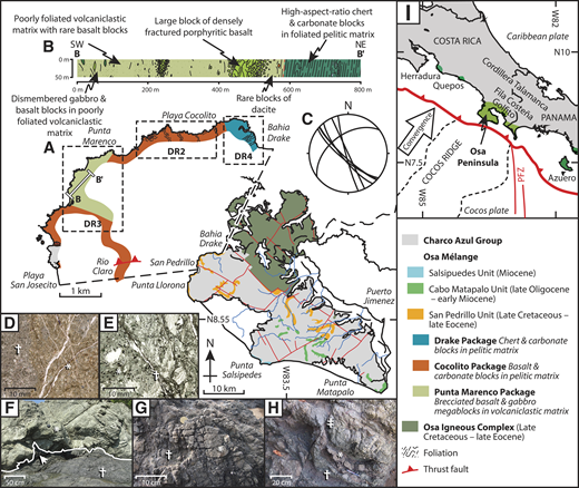 "A: Geological map of Osa mélange from Bahia Drake (as shown in the figure) to Playa San Josecito (Costa Rica) (thrust fault from Vannucchi et al. [2006], and inland mapping of Rio Claro valley from Buchs et al. [2009]). Location of this map segment is shown on geological map of Osa Peninsula (lower right). (Modified from Vannucchi et al., 2006, and references therein.) B: Schematic cross-section from B to B′ (see A) showing megablocks and block-in-matrix texture. Lithological variation shown in cross section is mapped in the Data Repository (see footnote 1). C: Stereoplot of dominant foliation in Punta Marenco package. D: Photomicrograph of altered basalt showing ""fresh"" cores (*) containing unaltered feldspars and altered matrix (†) predominantly composed of clays. E: Photomicrograph of deformed volcaniclastic matrix showing phacoids (*) and localized shear zones (†). F: Gabbro megablock (*) in volcaniclastic matrix (†) with matrix injections into fractures (indicated by arrow) (8°40′50.5″N, 83°42′43″W). Line indicates boundary of block. G: Brecciated basalt megablock displaying brick-like geometric regularity (*) with ""matrix"" of comminuted basalt gouge (†) (8°41′22.7″N, 83°42′13.3″W). H: Dismembered chert and pelite with high-aspect ratio-blocks (*) in pelitic matrix (†) cut by minor fault (‡) (8°41′30.8″N, 83°40′18.0″W). I: Map of southern Central America showing location of Osa Peninsula in tectonic context and proximity to Middle America Subduction Zone, Cocos Ridge, and Panama Fracture Zone (PFZ)."