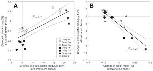 A: Change in E modulus (%) during the pre-treatment phase versus mass change (%) in the weathering experiment phase. B: Change in mass (%) versus change in E modulus (%) during the desalination phase. Dotted lines provide 95% confidence bounds around lines of best fit. PA, PS—physical pre-treatment; CA, CS—chemical pre-treatment; NA, NS—no pre-treatment; C—control.