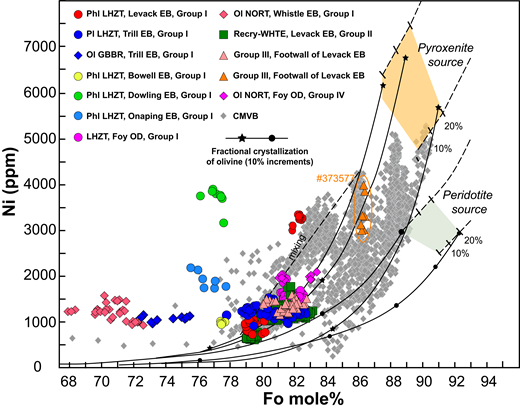 Plot of forsterite (Fo) content (mol%) versus Ni concentration (ppm) of olivine in olivine-bearing mafic and ultramafic inclusions in Sublayer and Offset Dikes of Sudbury Igneous Complex (Canada). Light-green and beige fields indicate serial melting up to 20% of peridotite and pyroxenite mantle sources, respectively. Lines of olivine fractionation in equilibrium with either peridotite- or pyroxenite-derived melts are referred to by Straub et al. (2008). Stars and circles on fractionation lines represent every 10% fractionation. Sample 373577 has higher Fo and Ni contents compared to the other samples. CMVB—olivines from central Mexican volcanic belt formed by mixing between peridotite- and pyroxenite-derived melts in subduction environment (Straub et al., 2008); Ol—olivine; Pl—plagioclase; Phl—phlogopite; EB—embayment; OD—Offset Dike. Lithology abbreviations: LHZT—lherzolite; GBBR—gabbro; NORT—norite; Recry-WHTE—recrystallized wehrlite–olivine clinopyroxenite.