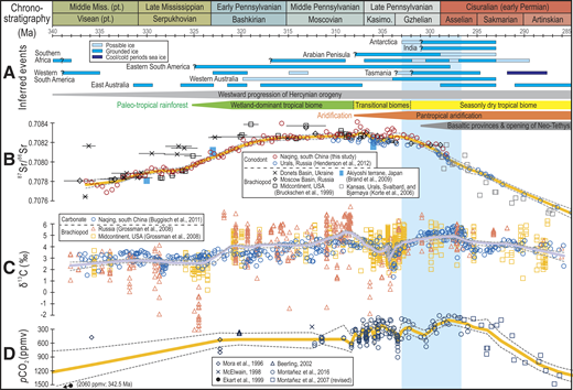"""Inferred geologic events and proxy records for the late Paleozoic ice age (LPIA). A: Inferred geologic events (see text for explanation and references). (Glaciation history after Montañez and Poulsen [2013]; vegetation record modified from Montañez [2016]). B: Conodont-based 87Sr/86Sr record from Naqing, south China (this study) and the Urals, Russia (Henderson et al. 2012); previously published brachiopod (""""good"""" data only) 87Sr/86Sr values renormalized to 0.710249 (strontium carbonate isotopic standard SRM 987). Locally weighted scatterplot smoothing (LOESS) trend lines for B (conodont-based 87Sr/86Sr values), C, and D are as in Figure 1. C: Age-recalibrated carbonate δ13C record from Naqing and previously published brachiopod δ13C records. D: Published atmospheric pCO2 estimates (see the Data Repository [see footnote 1] for details). Vertical shading highlights interval of pCO2 and 87Sr/86Sr decoupling."""