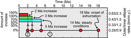 Timeline of our preferred transient model simulations, whose model ages are depicted in Figure 2. Left y-axis indicates the magnitude of increase in comparison to the constant rate, and the right y-axis corresponds to the actual values of exhumation rates. Events related to glaciation are (1) onset of glaciation in the Coast Mountains of British Columbia (Canada) at ca. 7 Ma (Ehlers at al., 2006), and (2) onset of glaciation in the Olympic Mountains at ca. 2 Ma (Easterbrook, 1986).