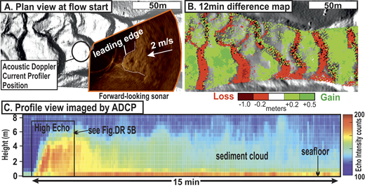 Observations of a turbidity current linked to crescentic bedforms. A: Snapshot showing a plan view of flow traveling over bedforms. B: Seafloor change during 12 min period after the flow snapshot in A and C. C: Time series of echo intensity recorded by acoustic doppler current profiler (ADCP) backscatter showing turbidity current (location in A).