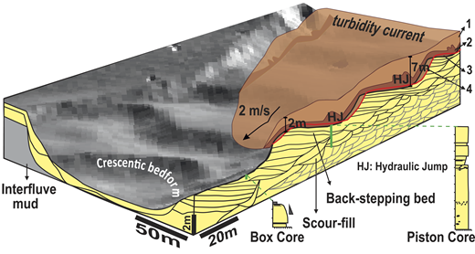 Summary schematic of crescentic bedforms formed by supercritical turbidity currents and their depositional architecture. 1—low-density upper part of the flow; 2—high-density lower part of the flow, with hydraulic jumps due to changing gradient over bedforms; 3—deposition; 4—erosion by active event. Red line corresponds to the resulting bathymetry after a single flow. Black lines are observations from Figure 3A. Gray lines are predictions.