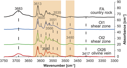 Averaged unpolarized spectra of olivine (scaled to 1 cm thickness) from four samples (FA, Ol1, Ol2, and Ol26; Table 1) display characteristic absorption bands related to Si vacancies (orange shaded fields). A minor absorption band around 3683 cm–1 represents serpentine inclusions, and the 3417 cm–1 band corresponds to titanian-clinohumite lamellae.