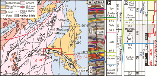 A: Paleocene paleogeography of the North Atlantic and present-day extent of Cenozoic volcanism. The uplift caused by this volcanism caused Paleogene deposition in the North Sea and adjacent basins (modified from Ahmadi et al. [2003] and Mudge [2015]). The trend of the plume during the Late Paleocene is also indicated, showing the North Sea Basin at its southeast margin (modified from Hartley et al., 2011). B,C: Seismic reflections (B) and corresponding stratigraphic interval (C) (absolute ages from Mudge, 2015). D: The relationship between mantle plume activity and clastic (yellow) or remobilized chalk (gray) deposition in the early Paleocene of the North Sea. Absolute ages from Mudge (2015). The Halibut Slide (HS) is represented by Top Maureen within well 22/30a-1; white box indicates logged core position. Solid red line shows North Atlantic volcanic activity from White and Lovell (1997); dashed red line and black solid lines show earliest volcanic activity from Wilkinson et al. (2016) (no relative volcanic activity level is implied by dashed line); fault activity from Cooper et al. (2012). All dates are tied to the magnetic chronology of Gradstein et al. (2012). U/C—unconformity; RWU—reworked unit; Sst—sandstone; M—Maureen stratigraphic cycles (Mudge, 2015); E—Ekofisk stratigraphic cycles (Mudge, 2015); T—stratigraphic cycles (Mudge, 2015); WG—West Greenland; EG—East Greenland; BIPIP—British and Irish Paleogene Igneous Province; NAIP—North Atlantic Igneous Province; BF—Banff fault; CG—Central Graben; ESB—East Shetland Basin; FSB—Faroe–Shetland Basin; GGF—Great Glen fault; GH—Grampian High; HBF—Highland Boundary fault; HH—Halibut Horst; JH—Jaeren High; OMF—Outer Moray Firth; SVG—South Viking Graben; UH—Utsira High; WF—Walls fault; WP—Western Platform; WSSF—West Shetland Spine fault.