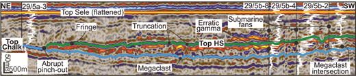 Flattened and interpreted seismic section through the Halibut Slide (HS, location in Fig. 1A). Well (29/5xx) intersections indicate dog legs in seismic line. The section has been flattened to mitigate the effects of post-depositional deformation. Megaclasts can be identified based on seismic reflection shape and amplitude. Gamma ray signatures are typically discontinuous within the HS because of its poorly sorted composition (Gamma values decrease right-to-left).