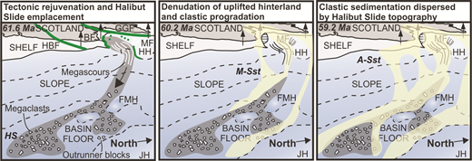 Depositional model for the emplacement of the Halibut Slide. The effect the slide has on subsequent clastic sedimentation is also shown (based on data from Fig. DR6 [see footnote 1]). (Absolute ages from Mudge, 2015). Green lineaments indicate fault reactivation. Arrows indicate uplift. A-Sst—Andrew Sandstone; BF— Banff fault; FMH—Forties-Montrose High; GGF—Great Glen fault; HBF—Highland Boundary fault; HH—Halibut Horst; HS—Halibut Slide; JH—Jaeren High; MF—Moray Firth; M-Sst—Maureen Sandstone.