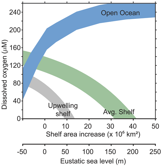 Bottom-water oxygen as function of shelf area and eustatic sea-level change. The shelf systems solution assumes constant phosphorus and oxygen in the open ocean. Open ocean assumes constant phosphorous input from land boundaries. The shelf systems may experience enhanced P regeneration triggered by the O2-sensitive Corg:Preac (org—organic, reac—reactive) in burial, then a resulting drawdown of ocean oxygen in response to sea-level rise (not depicted) (cf. Fig. 2). Diagram is built on ongoing and published research (cf. Bjerrum et al., 2006; Al Azhar et al., 2013; Bjerrum, 2013; Wallmann, 2014).