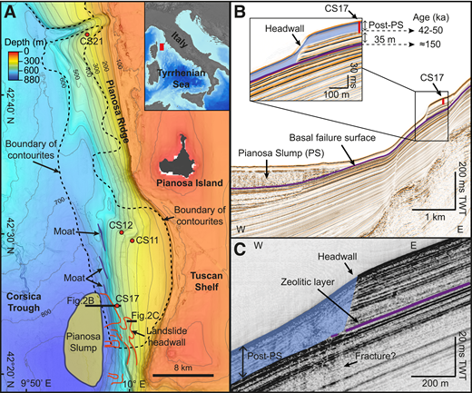 A: Multibeam bathymetry of the Pianosa Ridge, with location of sediment cores (red dots), contourites (dashed black line), moats (blue lines), the Pianosa Slump deposit (yellow), and the landslide headwall (red lines) .The bathymetric contour interval is 50 m, starting at 50 m water depth. B: Seismic profile PSM2-HR-033 multichannel high-resolution mini GI gun seismic reflection profile showing the Pianosa Slump deposit, the headwall, and the basal failure surface. TWT—two-way time. C: PSM2-CH-061 sub-bottom profiler line located at the headwall of the Pianosa Slump, showing location of the zeolitic layer.