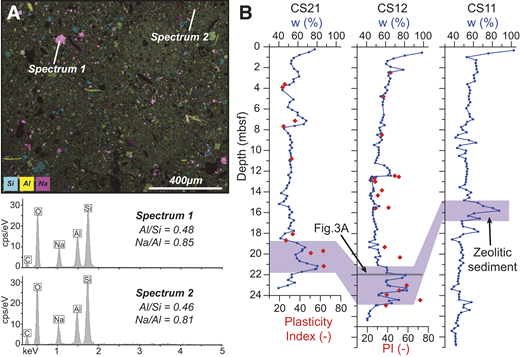 A: Chemical composition map, obtained with a scanning electron microscope, of a zeolitic sediment thin section (core CS12, at 21.9–22.0 m) showing the zeolites in pink, and typical spectra of zeolites. Note that zeolites are uniformly distributed in the sediment, with a typical diameter of ∼50–100 µm. cps/eV—counts per second per electron volt. B: Water content (w) of the three sediment cores that sampled the zeolitic sediment layer, and plasticity index (PI) of cores CS21 and CS12.
