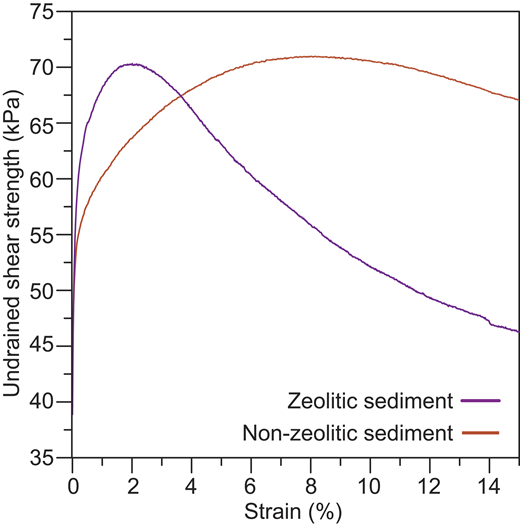 Undrained shear strength obtained from consolidated anisotropic undrained compression (CAUC) triaxial tests performed on one zeolitic sediment sample from core CS21 (purple line, at 21.31–21.47 mbsf) and one non-zeolitic sediment sample from core CS12 (red line, at 26.28–26.42 mbsf). The mean effective stress after saturation and consolidation applied in each test was 127 kPa.