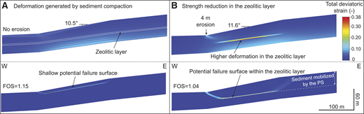 Total deviatoric strain after sediment consolidation (A) and after the strength reduction in the zeolitic layer caused by a 4 m erosion in the moat (B). The lower plots show the critical failure surface at stages A and B. The observed failure surface of the Pianosa Slump (PS) is marked with a dashed white line. FOS—factor of safety.