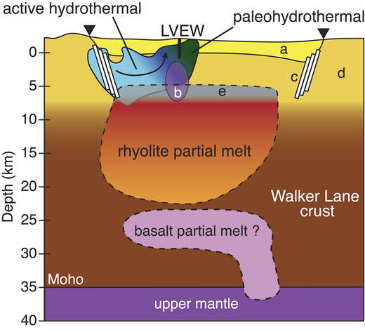 Interpretive model of the Long Valley magmatic system (California, USA). The orientation of the model is along the cross section A-A′ in Figures 1 and 2. The extent of the rhyolite partial melt reservoir is based on the 10:1 plutonic/volcanic contour in Figure 3, equivalent to ∼22% partial melt. The lower-crustal reservoir (basalt) is adapted from Weiland et al. (1995). Hydrothermal zones are adapted from Peacock et al. (2016). Also shown are the (a) Bishop Tuff and post-caldera rhyolites (Hill et al., 1985), (b) resurgent dome inflation source (Hill and Montgomery-Brown, 2015), (c) ring-fault zone, (d) Paleozoic metasedimentary upper crust, and (e) possible fluid-rich zone (Hildreth, 2017). Inverted triangles mark the caldera boundaries.