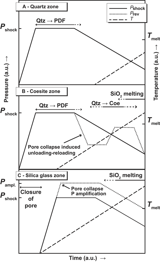 """Schematic variation of pressure (P; solid and dotted lines for shock pressure and pressure amplification [ampl.] due to pore collapse, respectively) and temperature (T; dashed line) during the passage of a shock wave in a quartz+pore system, qualitatively extrapolated from numerical simulations on shock-wave propagation in porous media by Güldemeister et al. (2013). Panels show different domains of the quartz+pore system, represented by the """"quartz"""", """"coesite"""", and """"silica glass"""" zones in Figure 1. Occurrence of silica phase transformations are shown. Pshock—shock pressure; Prev—pressure associated with shock wave reverberation; Tmelt—silica melting temperature; a.u.—arbitrary units. See text for explanation."""