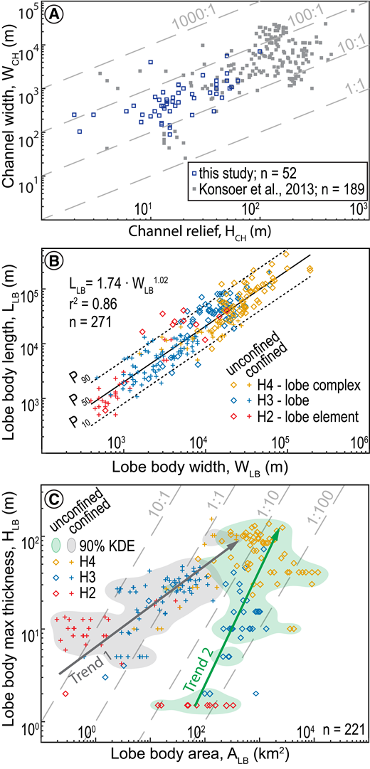 A: Plot of channel width versus channel relief showing consistent ranges of aspect ratios between channels in this study and those of Konsoer et al. (2013). B: Lobe body length versus width shows a strong correlation, with median a length-to-width ratio of ∼2:1. C: Lobe body thickness versus area shows two apparent trends in the three-dimensional morphology of lobe bodies (after Prélat et al., 2010). The trends correspond with the distributions of confined and unconfined lobe bodies, illustrated by kernel density estimate (KDE) contours. Aspect ratios are shown as dashed lines in A and C.