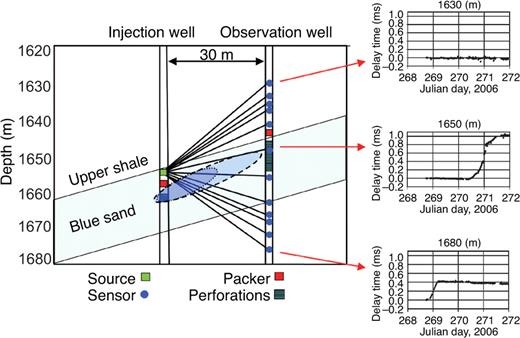 Continuous active-source seismic monitoring of CO2 injection in a ...