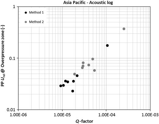 Correlation between the Q-factor and the relative pore-pressure uncertainty (Urel) in the overpressure zone for trend-line variation methods 1 and 2. Here, Q-factors were derived from the analysis of acoustic logs from the Asia Pacific region.