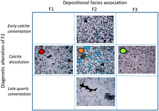 Microstructure petrographic observations of the Sarah sandstone. Thin sections associated with facies shown in Figure1. The colored ellipses are corresponding to the different facies that have undergone different burial compaction and diagenetic alteration as illustrated in Figure1. For facies F2, we include thin sections where early calcite cement is still present (upper middle), where the calcite cement is dissolved (central middle), and where the pore-space is filled with quartz cement (lower middle).
