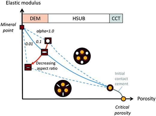 Rock-physics modeling strategy, combining granular CCT with inclusion-based DEM modeling. Hashin-Shtrikman upper bound (HSUB) is used to interpolate in between the two domains (see text for more detailed explanation).