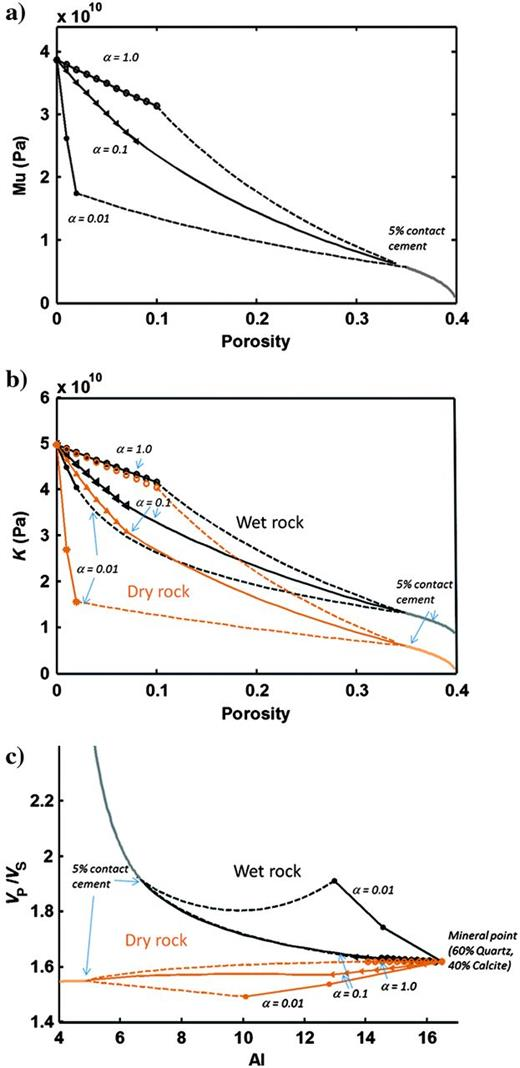 Modeling of the low-porosity interval using three pore geometries (P1–P3) with single aspect ratios (α) of 1.0, 0.1, and 0.01, respectively. Modeled shear modulus versus porosity (a) and bulk modulus versus porosity for brine saturated and dry rock (b). The black lines are for brine saturated (wet) rock, whereas the light brown lines are for dry rock. For the shear modulus, these will superimpose, and we only show the black wet rock lines. (c) RPT showing acoustic impedance (in km/s* g/cm3) versus VP/VS for water-saturated and dry rock, corresponding to the models shown in Figure4a and 4b.