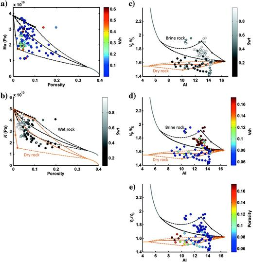 Porosity versus shear modulus (a) from Well A color coded by shale volume and (b) porosity versus bulk modulus for Well A color coded by water saturation. Note the large spread in elastic moduli at low porosities, which is nicely captured by the rock-physics modeling. This demonstrates the fact that elastic stiffness is more controlled by pore shape than porosity for these rocks, and it is important to honor this in the modeling. (c) The modeled acoustic impedance (in km/s* g/cm3) versus VP/VS ratio superimposed on well log data from Well A, color=water saturation; (d) same data and models as in (c) and color=shale volume. (e) The modeled acoustic impedance (in km/s* g/cm3) versus VP/VS ratio superimposed on well log data from Well A, color=porosity.