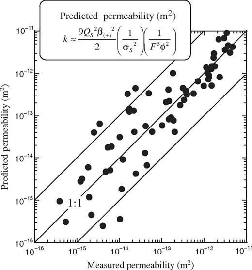 Predicted versus measured permeabilities for the 69 samples. The predicted permeability is determined from the formation factor, the porosity, and the surface conductivity. We used the following values of the parameters: QS=0.64  C m−2 and β(+)(Na+,25°C)=5.2×10−8  m2 s−1 V−1. Note that there are no fudge factors in the model used here.