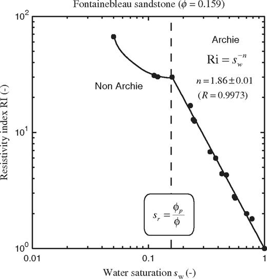 Ri of Fontainebleau sandstone versus water saturation at high salinity (negligible surface conductivity). The data exhibit an Archie-type behavior with the second Archie's exponent n=1.86±0.01 down to a residual water saturation approximately given by the ratio of the porosity at percolation (0.019) and the measured porosity (0.159). Data are from Durand (2003), Knackstedt et al. (2007), Han et al. (2009) (sample porosity 0.22), and Yanici et al. (2013).