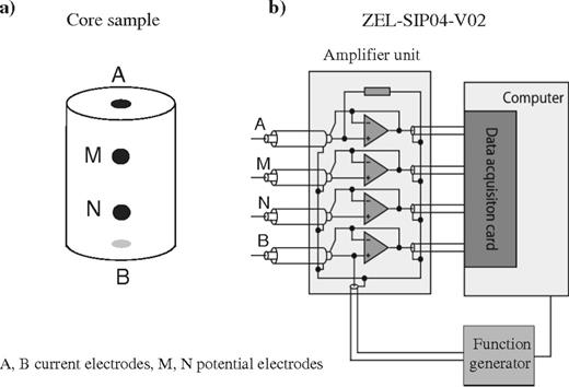 Experimental setup. (a) Position of the electrodes on the core sample. (b) Position of the current (A and B) and voltage (M and N) electrodes.and ZEL-SIP04-V02 impedance meter built by Egon Zimmermann. The data acquisition system operates in the frequency range from 1 to 45 kHz with a phase accuracy close to 0.1 mrad below 1 kHz.