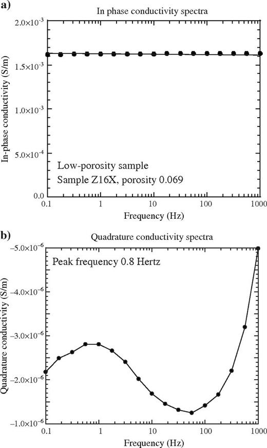 Conductivity spectra for sample Z16X. (a) In-phase conductivity showing nearly no dependence with frequency. (b) Quadrature conductivity showing a relaxation peak at 0.8 Hz. The high-frequency polarization is probably due to Maxwell-Wagner polarization.