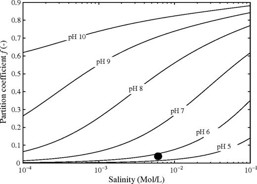 Determination of the partition coefficient though a triple layer model for silica (Leroy et al., 2008) for different values of the pH and salinity of NaCl solutions. The filled circle represents the conditions used for this work in terms of salinity and pH (5.6).