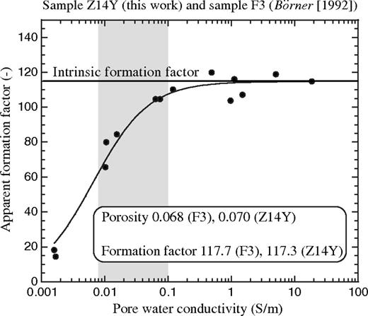 Relationship between apparent formation factors (defined as the ratio of the resistivity by the resistivity of the pore water, horizontal line) and intrinsic formation factors accounting for the effect of the surface conductivity in the relationship between conductivity of the sample and the pore water conductivity (curved line). We use samples F3 from Börner (1992) and Z14Y (this work). The data for these two samples characterized by the same porosity and formation factor are consistent. The surface conductivity is estimated to be (5.8±0.7)×10−5  S m−1. The gray area corresponds to the typical conductivity values of freshwater aquifers (80–1000  μm cm−1).